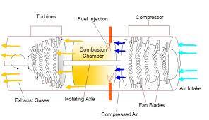 aircraft jet engines