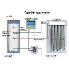 solar water heat