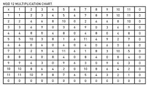 multiplication chart 0 12