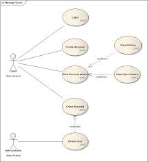rational rose use case diagram