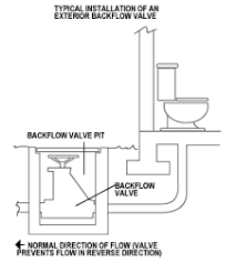 backflow valves