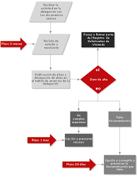 ejemplo de flujograma