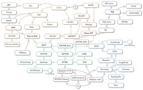 family trees software