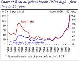 oil price 2009