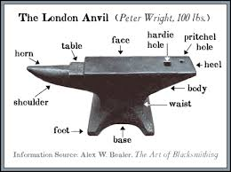 anvil blacksmiths