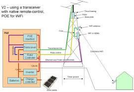 hf radio antennas