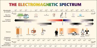 electromagnetic wavelength