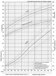 fetal weight gain chart