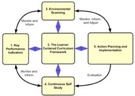 strategic planning models