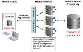 oracle database diagram