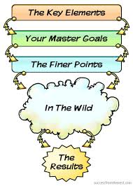 goal setting pictures