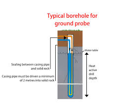 geothermal borehole