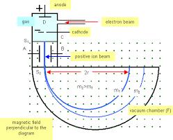 mass spectrographs