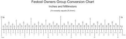 easy metric conversion chart