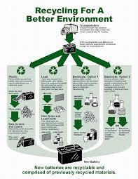 disposal battery