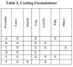 liquid measurement table