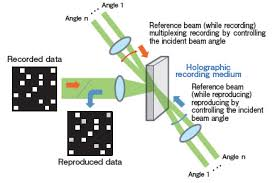 holographic systems