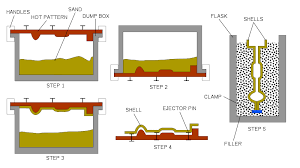 shell molding process