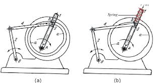 oscillating motion