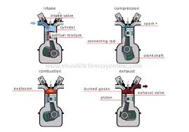 cycle engines