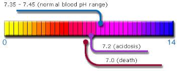 ph balance chart
