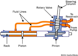 rack and pinion steering gears