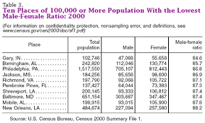 woman population