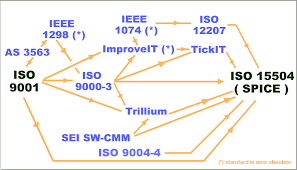 iso 15504