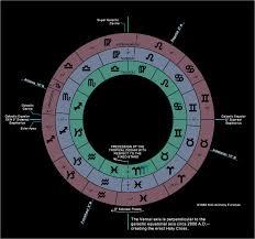13 signos zodiacales