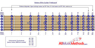 fretboard notes