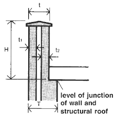 parapet wall design