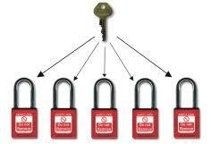 buy padlocks