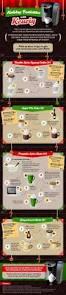 Green Mountain Pumpkin Spice K Cups Calories by Keurig Recipes You U0027ll Love On Pinterest Iced Coffee Keurig