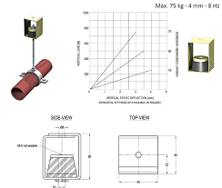100 Ph Of 1 PH Mounts Pipe Hanger Rubber HVAC Vibration Isolators