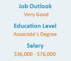 x ray technician school certification and salary info