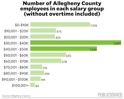2016 Allegheny County Salaries | PublicSource 46 Awesome Police Dispatcher Cover Letter Pics Informatics Journals I Want To Be A Freight Broker What Will My Salary The Globe Usic Truck Usic Office Photo Glassdoor Industrial Jobs In Canada Randstad Dispatch Software Best Image Kusaboshicom 4 Reasons Why You Should Become Professional Driver Ait Car Hauling Auto Dispatching Tips Using Central Cris No Qualified Drivers Truckerdesiree Drive For Four Star Transportation Driver Shortage Nationwide Leads High Demand For Jobs In Pdf Pay Incentives And Safety A Hshot Dispatcher Pay Youtube