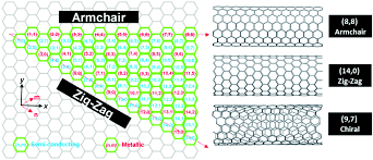 Towards Monochiral Carbon Nanotubes: A Review Of Progress In The ... Iab Initioi Study Of The Electronic And Vibrational Properties Slide Show Graphitic Pyridinic Nitrogen In Carbon Nanotubes Energetic Technologies Free Fulltext Refined 2d Exact 3d Shell Int Publications Mechanical Electrical Single Walled Carbon Patent Wo2008048227a2 Synthetic Google Patents Mechanics Atoms Fullerenes Singwalled Insights Into Nanotube Graphene Formation Mechanisms Asymmetric Excitation Profiles Resonance Raman Response