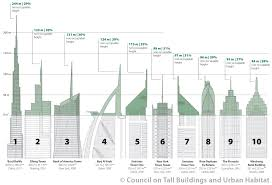 100 Burj Al Arab Plans Vanity Height How Much Of A Skyscraper Is Usable Space