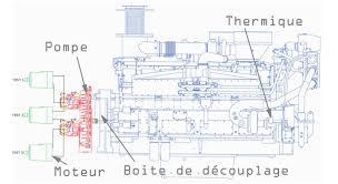 bureau d etude industriel banc essai hydraulique test des composants hydrauliques pompes et