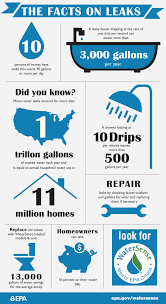 Fixing A Leaking Faucet by Fix A Leak Week Tips And Information Fix A Faucet Faucet Repair