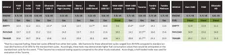 Why The 2014 Ram Is (barely) The Best New Truck In Canada - Autofocus.ca 2015 Chevrolet Colorado Gmc Canyon 4cylinder Mpg Announced Ram 1500 Rt Hemi Test Review Car And Driver Drop In Mpg 2014 2018 Chevy Silverado Sierra Gmtruckscom New 15 Ford F150 To Achieve 26 Just Shy Of Ecodiesel Diesel Youtube 2013 Air Suspension Is Like Mercedes Airmatic V6 Bestinclass Capability 24 Highway Pickups Recalled For Cylinderdeacvation Issue My Ram 3500 Crew Cab 4x4 Drw 373 Aisin Fuel Economy Report Tested At 28 On Rated At Tops Fullsize Truck Realworld Over 500 Hard Miles