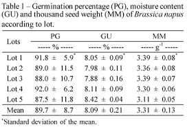 The Summary Of Analysis Variance For Vigor Tests Table 2 Showed Interaction P 005 Between Seed Lot And Period CO2 Concentration Percentage