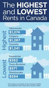 The Highest And Lowest Rents In Canada | Globalnews.ca Alberta Apartments And Houses For Rent Rental Listings Calgary For Video 912 6th Avenue Sw Youtube Bedroom At Pentland Place Renterspages Size Bedroom Stunning In Page 13 In Vista Group Inc 1 Apartment Memsahebnet Beltline Innercity Furnished 9100 Bonaventure Drive Se Brilliant H45 On Home 261 Best Apartments Rent Images On Pinterest Richmond Fraser
