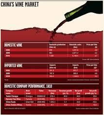 si鑒e social nord 116 best les vins chinois le vin en chine wines images