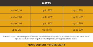 lumens to watts converter interior delux