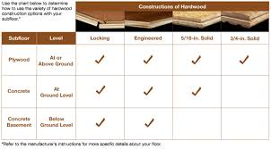 Comparison Chart Showing The Types Of Hardwood Flooring Construction