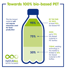 si e danone danone and nestlé waters launch naturall bottle alliance with