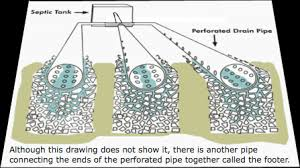 Perforated Drain Tile Pipe by How Do Septic Systems Work