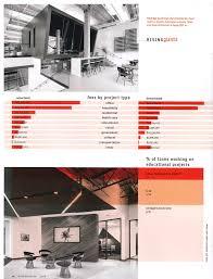 100 Residential Interior Design Magazine J Banks Group