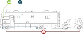 Motorhomes And Towable RV Trailers